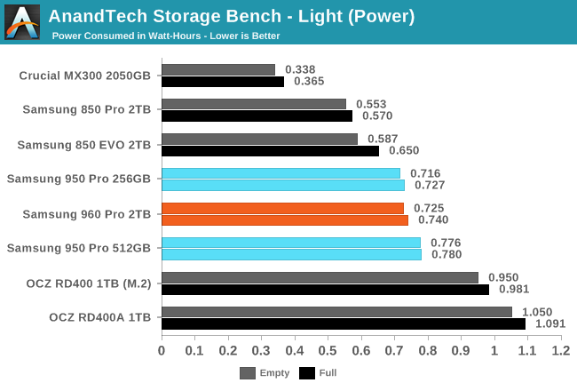 AnandTech Storage Bench - Light (Power)