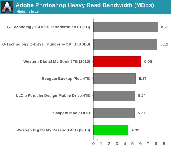 Adobe Photoshop Heavy Read