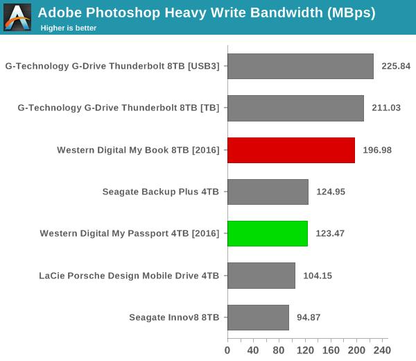 Adobe Photoshop Heavy Write