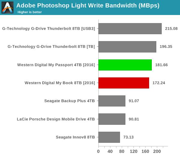 Adobe Photoshop Light Write