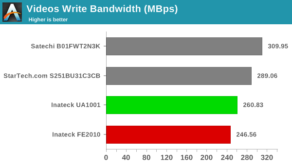 Inateck FE2010 and UA1001 SATA - USB 3 0 Storage Bridges Review