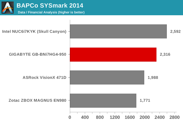 SYSmark 2014 - Data / Financial Analysis