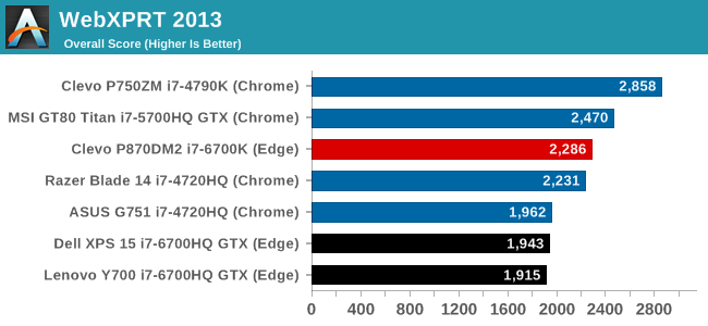 The Clevo P870DM2 / Mythlogic Phobos 8716 Laptop Review: DTR