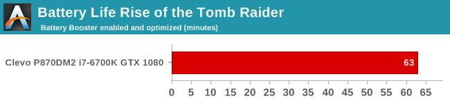 Battery Life Rise of the Tomb Raider