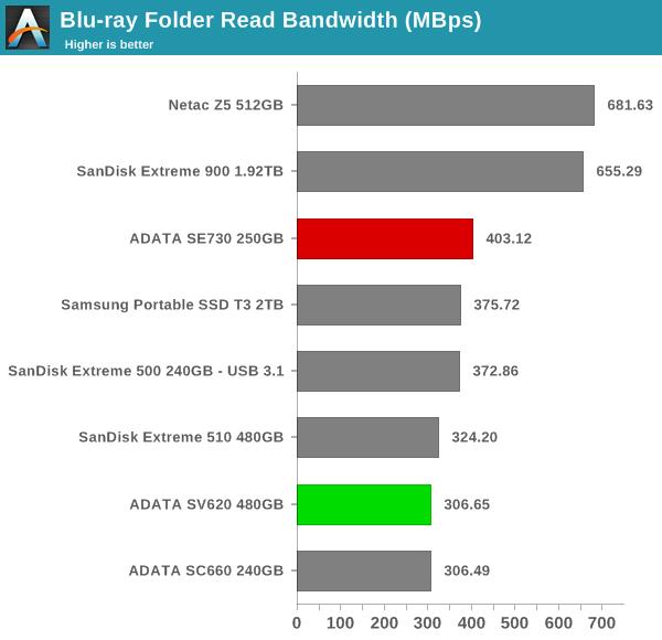 robocopy - Blu-ray Folder Read