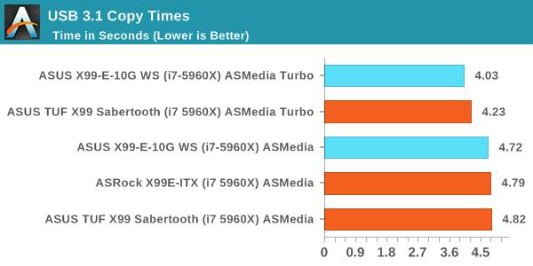 USB 3.1 Copy Times
