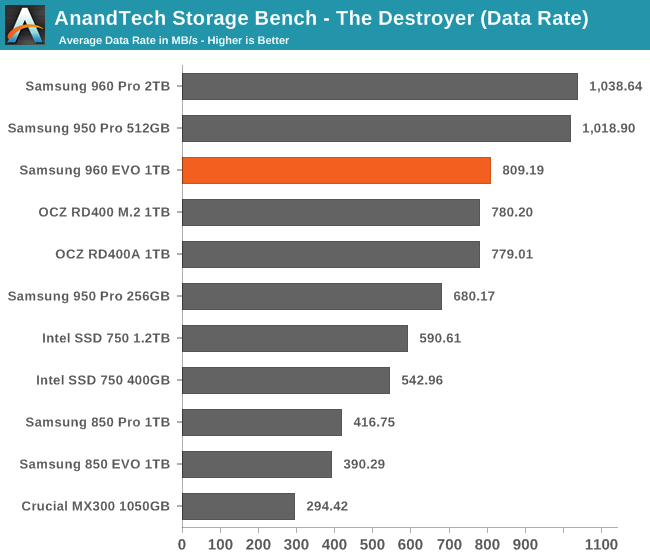 AnandTech Storage Bench - The Destroyer (Data Rate)