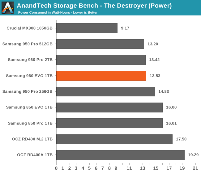 AnandTech Storage Bench - The Destroyer (Power)