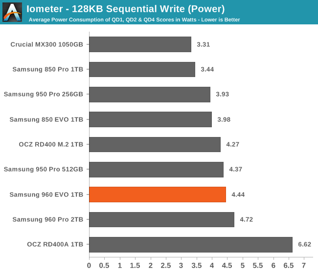 Iometer - 128KB Sequential Write (Power)
