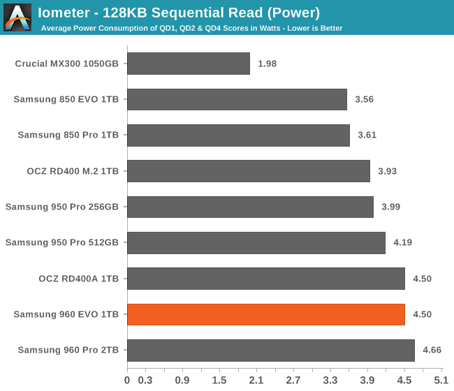 Iometer - 128KB Sequential Read (Power)