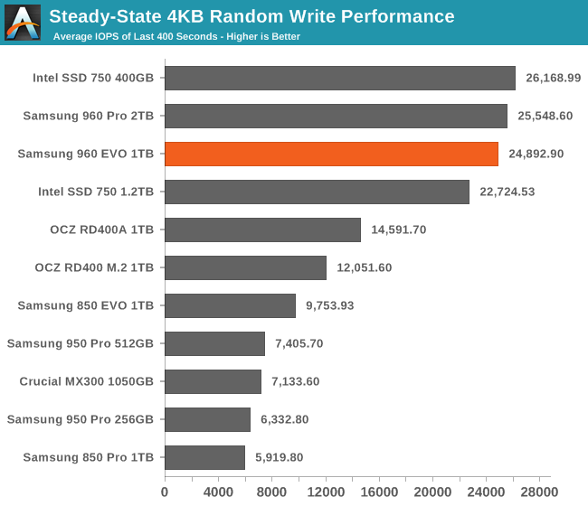 Steady-State 4KB Random Write Performance
