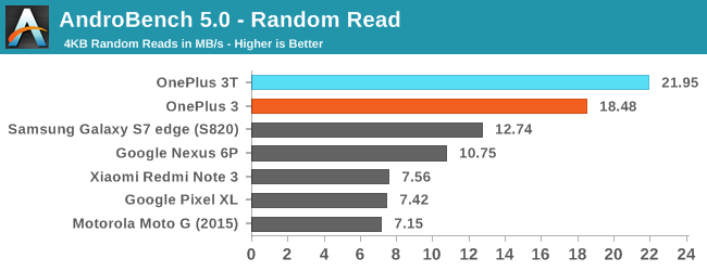 GPU and NAND Performance - The OnePlus 3T Review