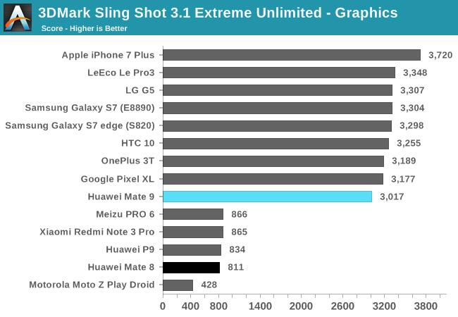 3DMark Sling Shot 3.1 Extreme Unlimited - Graphics