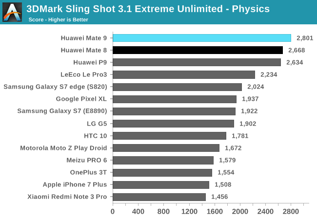 3DMark Sling Shot 3.1 Extreme Unlimited - Physics