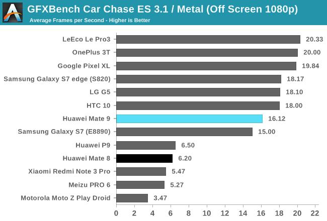 GFXBench Car Chase ES 3.1 / Metal (Off Screen 1080p)