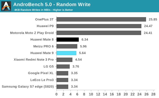 AndroBench 5.0 - Random Write