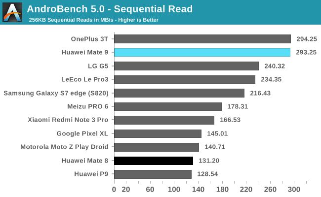 AndroBench 5.0 - Sequential Read
