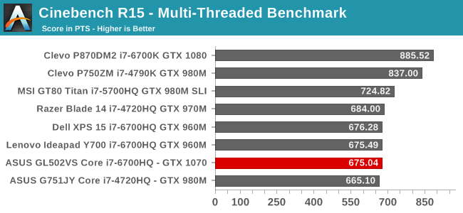 Cinebench R15 - Multi-Threaded Benchmark