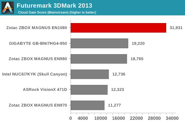 Futuremark 3DMark 2013 - Cloud Gate Score