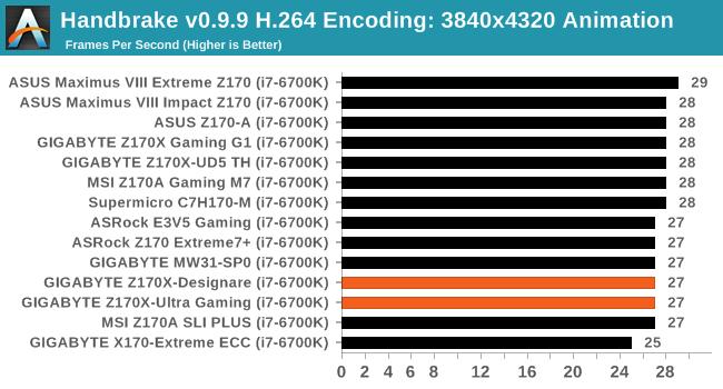 CPU Performance, Short Form - The GIGABYTE Z170X-Ultra Gaming