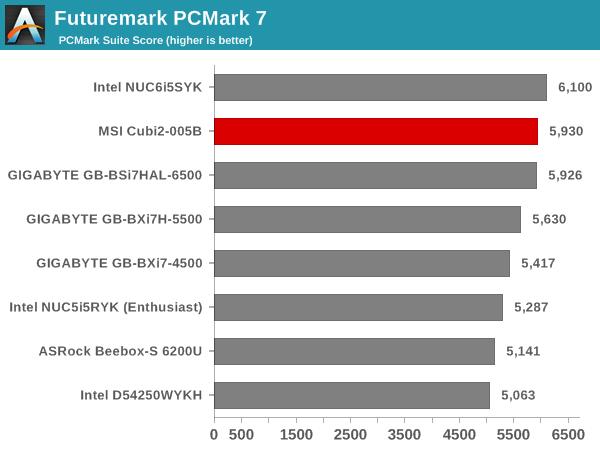 Futuremark PCMark 7 - PCMark Suite Score