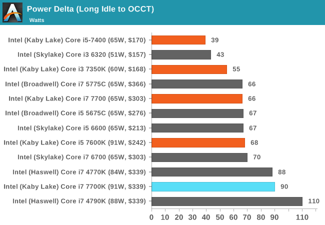 Power and Overclocking - The Intel Core i7-7700K (91W) Review: The