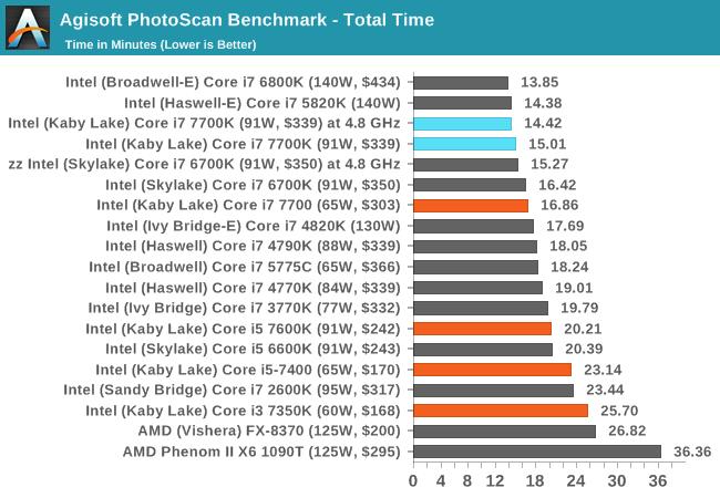 인텔 카비레이크 Core i7 7700K 성능