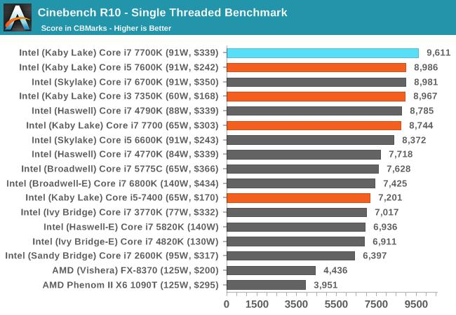 Cinebench R10 - Single Threaded Benchmark