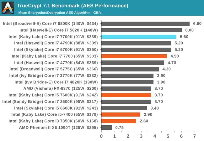 TrueCrypt 7.1 Benchmark (AES Performance)