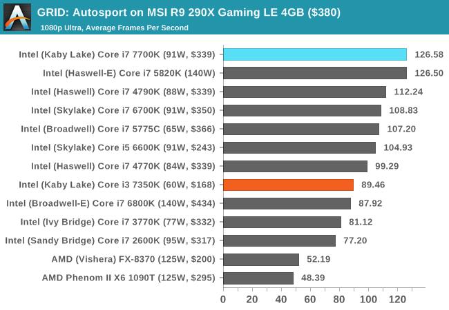 GRID: Autosport on MSI R9 290X Gaming LE 4GB ($380)