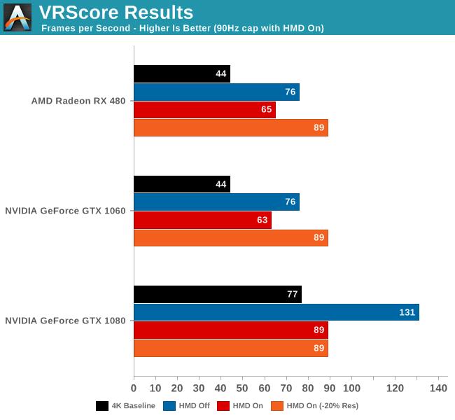 VRScore Results