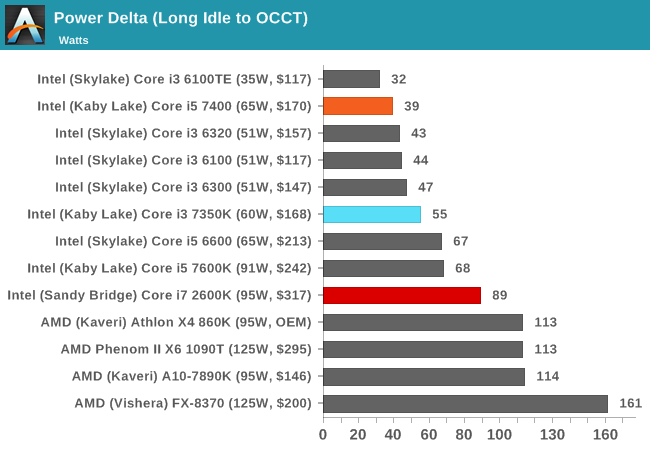 Power and Overclocking - The Intel Core i3-7350K (60W