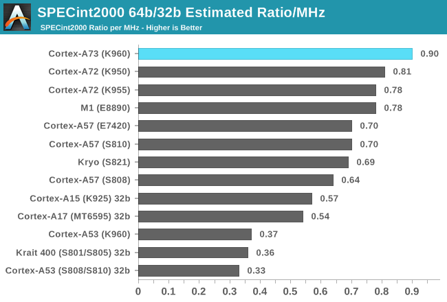 SPECint2000 64b/32b Estimated Ratio/MHz