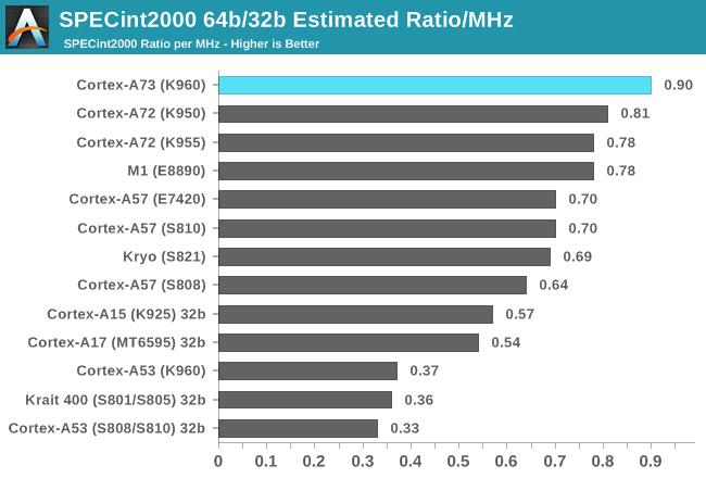 SPECint2000 64b/32b Estimated Ratio/MHz