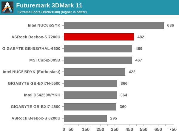 Futuremark 3DMark 11 - Extreme Score