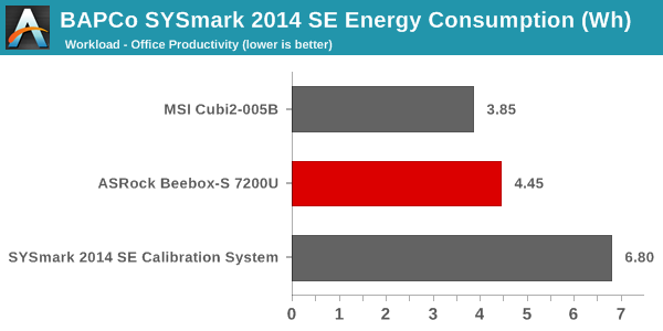 SYSmark 2014 SE - Energy Consumption - Office Productivity