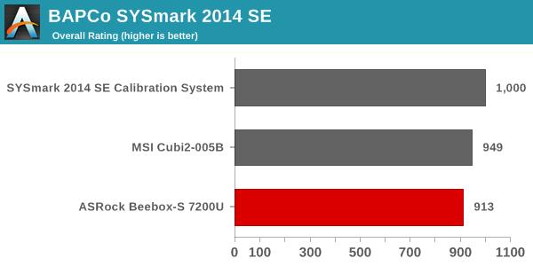 SYSmark 2014 SE - Overall Score