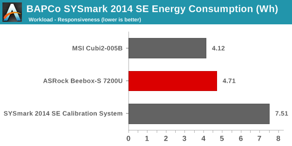 SYSmark 2014 SE - Energy Consumption - Responsiveness