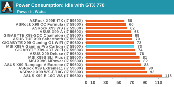 Power Consumption: Idle with GTX 770