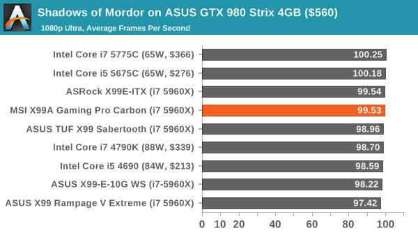 Shadows of Mordor on ASUS GTX 980 Strix 4GB ($560)