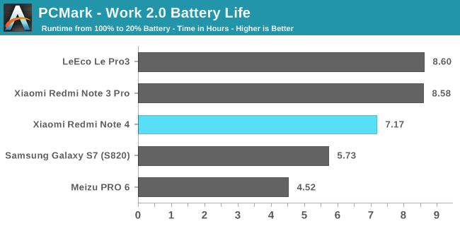 Tips To Extend Battery Life On Xiaomi Redmi Note 4: Battery Life & Thermal Stability