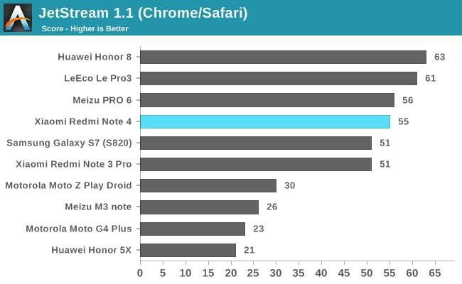 JetStream 1.1 (Chrome/Safari)