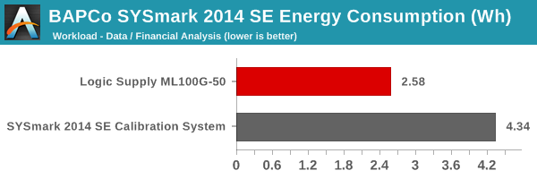 SYSmark 2014 SE - Energy Consumption - Data / Financial Analysis