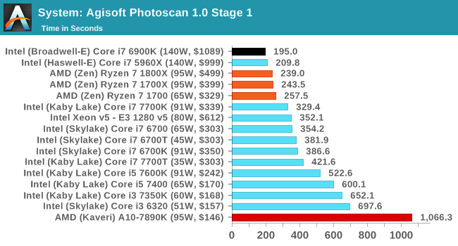 System: Agisoft Photoscan 1.0 Stage 1