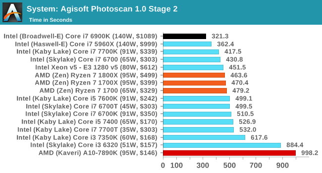 System: Agisoft Photoscan 1.0 Stage 2