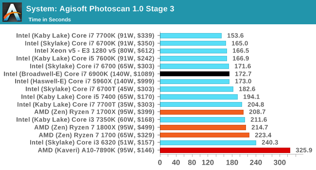 System: Agisoft Photoscan 1.0 Stage 3
