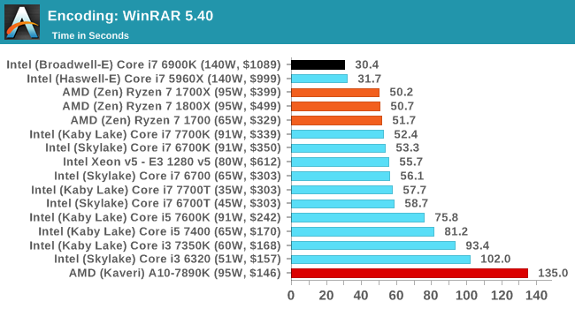 Benchmarking Performance: CPU Encoding Tests - The AMD Zen