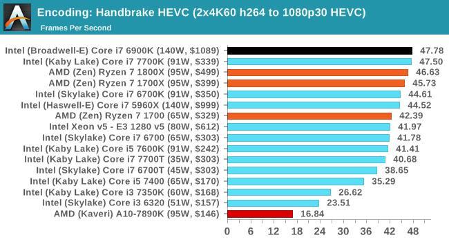 Encoding: Handbrake HEVC (4K)