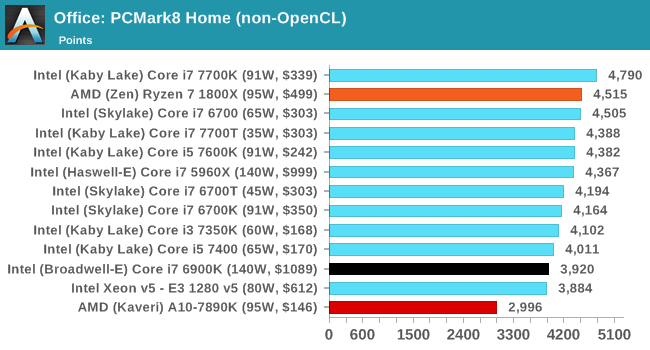 Benchmarking Performance: CPU Office Tests - The AMD Zen and