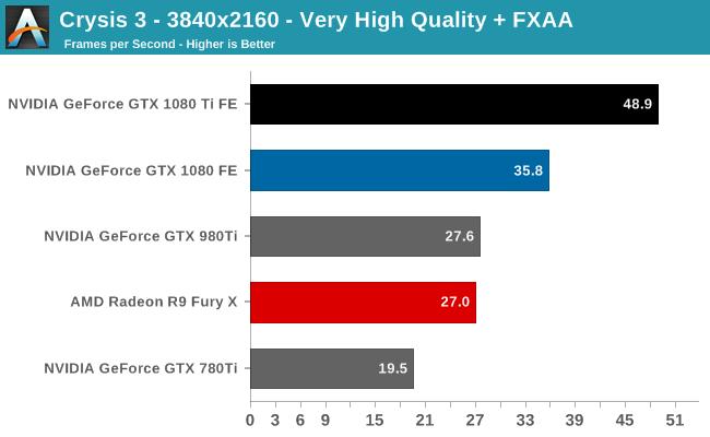Crysis 3 - 3840x2160 - Very High Quality + FXAA